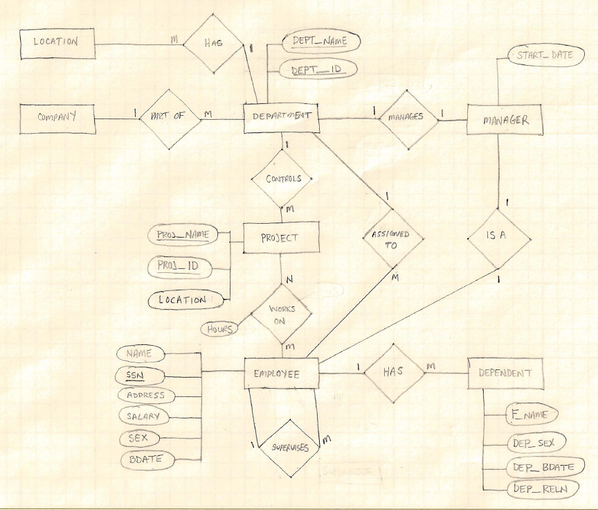 Geomodeler database operations a relational diagram can be created for a database in ms access ccuart Images